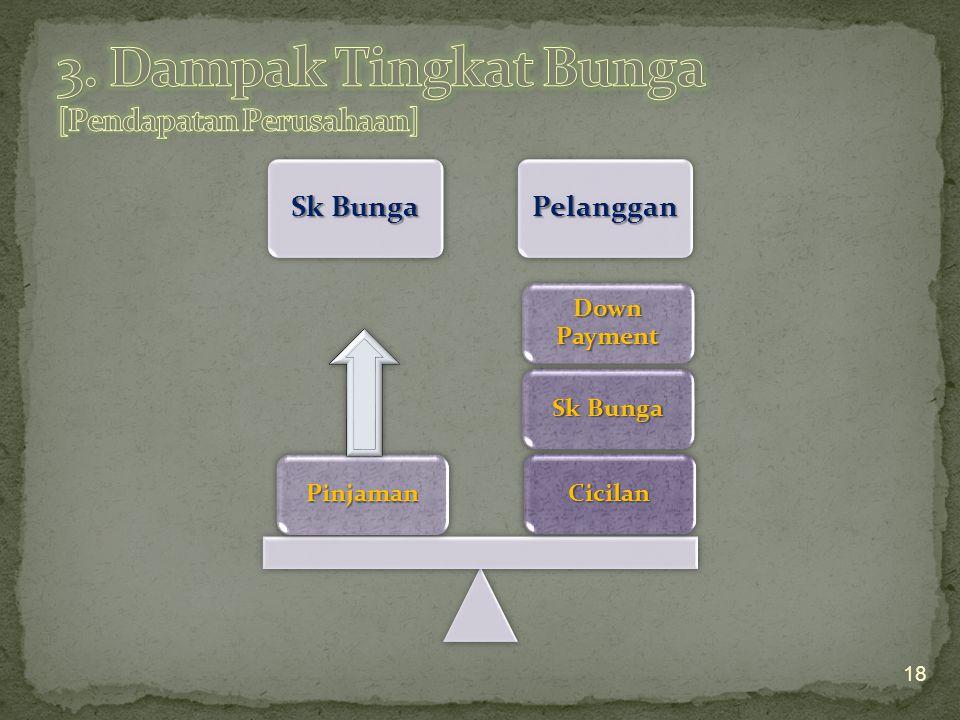 3. Dampak Tingkat Bunga [Pendapatan Perusahaan]